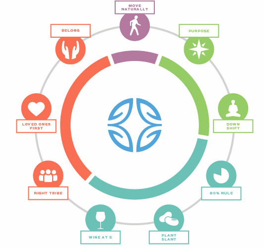 Blue zones and Social Wellness